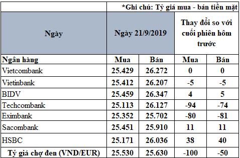 Tỷ giá đồng Euro hôm nay (21/9): Giá Euro chợ đen giảm mạnh - Ảnh 2.