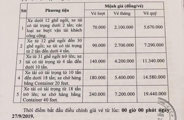 Điều chỉnh mức phí BOT qua trạm Bắc Hải Vân từ ngày 27/9 - Ảnh 1.