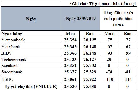 Tỷ giá đồng Euro hôm nay (23/9): Xu hướng giảm vẫn chiếm ưu thế - Ảnh 2.