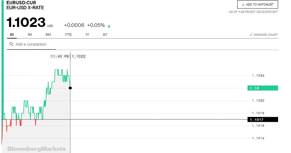 Tỷ giá đồng Euro hôm nay (23/9): Xu hướng giảm vẫn chiếm ưu thế - Ảnh 3.