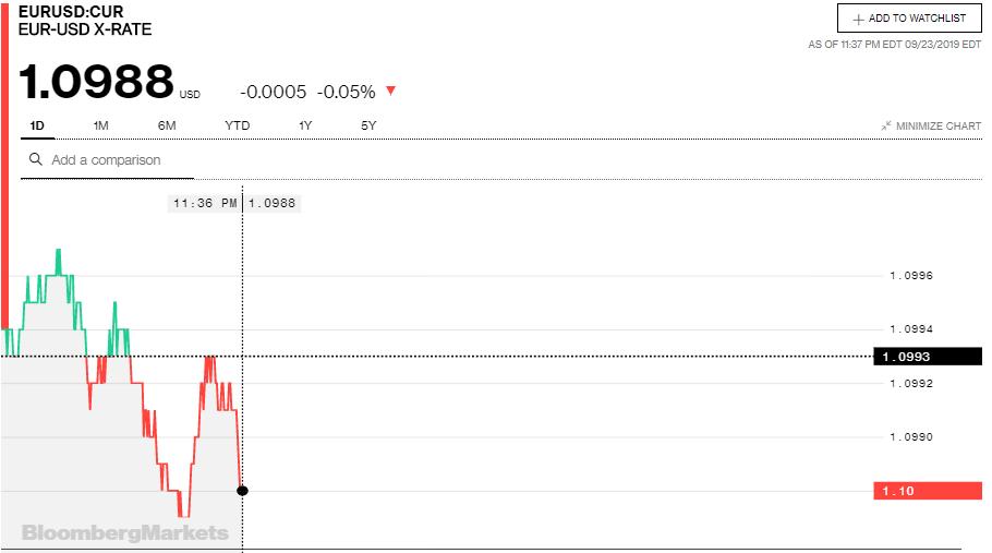 Tỷ giá đồng Euro hôm nay (24/9): Đồng loạt sụt giảm - Ảnh 3.