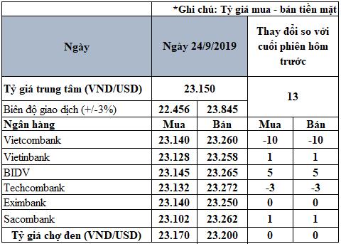 Tỷ giá đồng USD hôm nay 24/9: Tỷ giá trung tâm tăng mạnh - Ảnh 2.