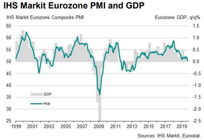 PMI GDP Euro
