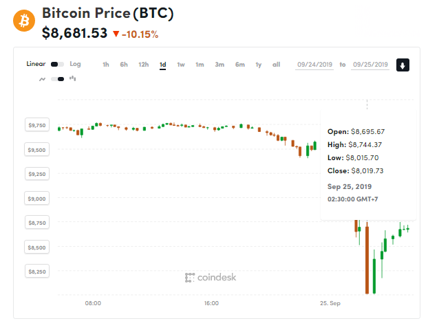 chi so gia bitcoin 25