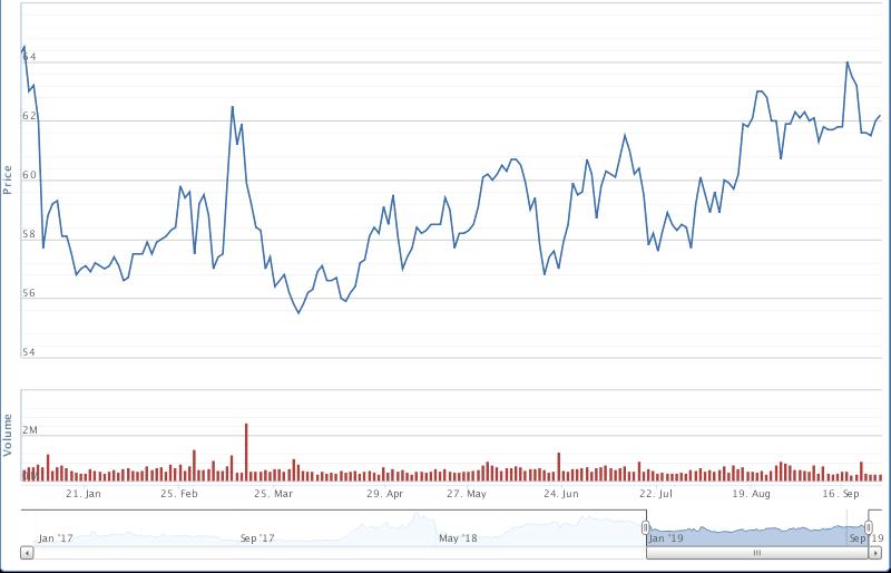 chart NVL