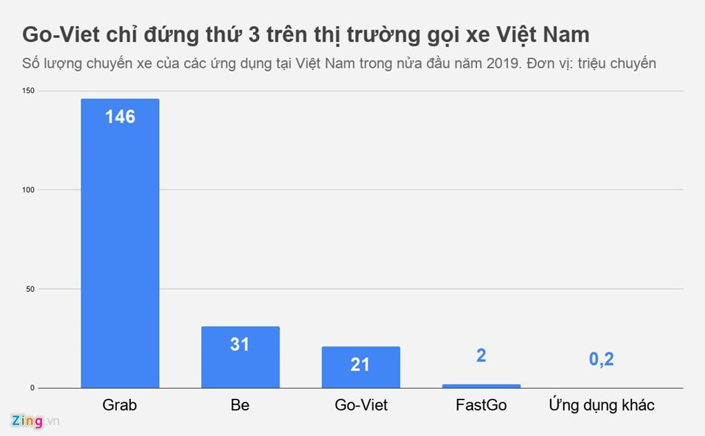 Hơn 70% thị phần trong tay Grab, cơ hội nào cho Go-Viet và Be? - Ảnh 1.
