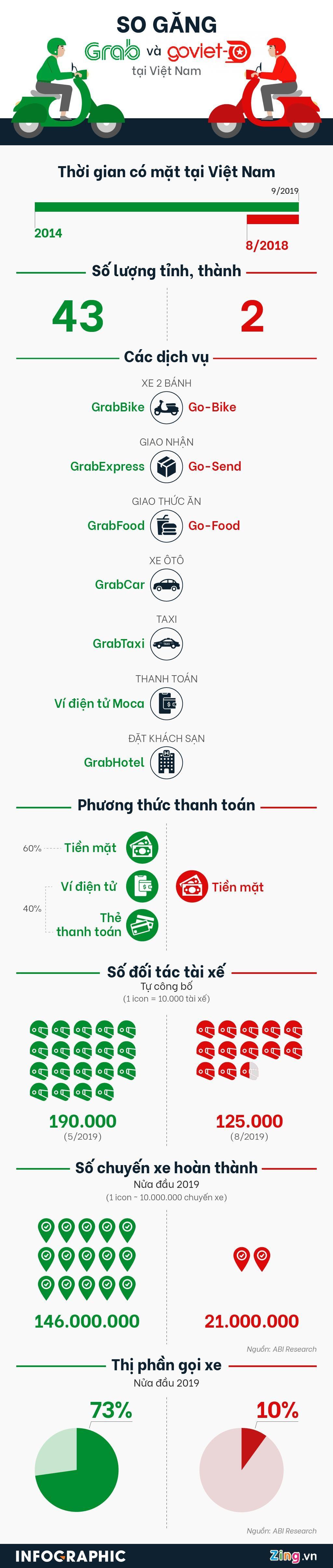 Thế độc quyền của Grab trên thị trường gọi xe Việt - Ảnh 1.
