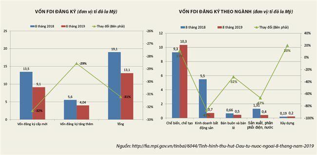 Lo ngại xu hướng sụt giảm nguồn vốn FDI chất lượng - Ảnh 2.