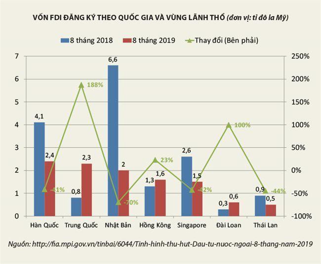 Lo ngại xu hướng sụt giảm nguồn vốn FDI chất lượng - Ảnh 3.