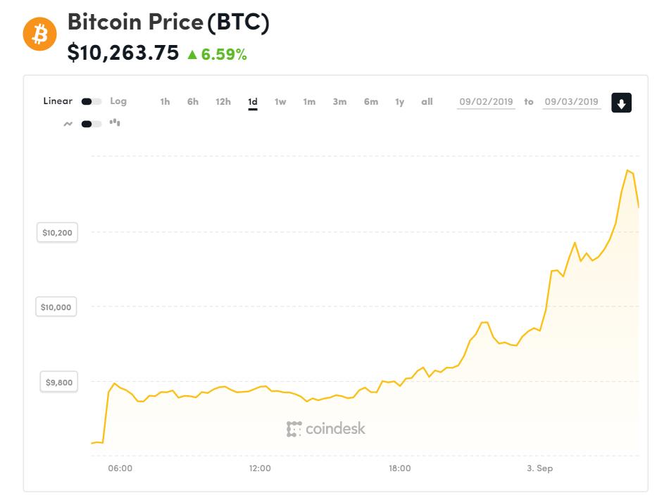 Chỉ số giá bitcoin hôm nay (3/9) (nguồn: CoinDesk)