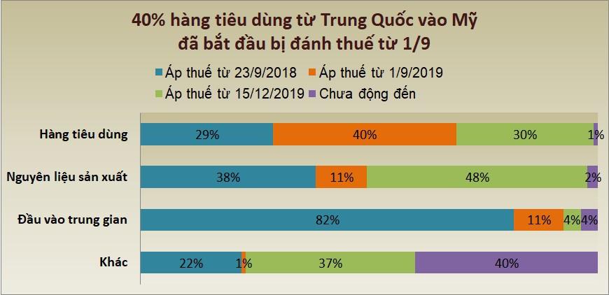 tariff consumer
