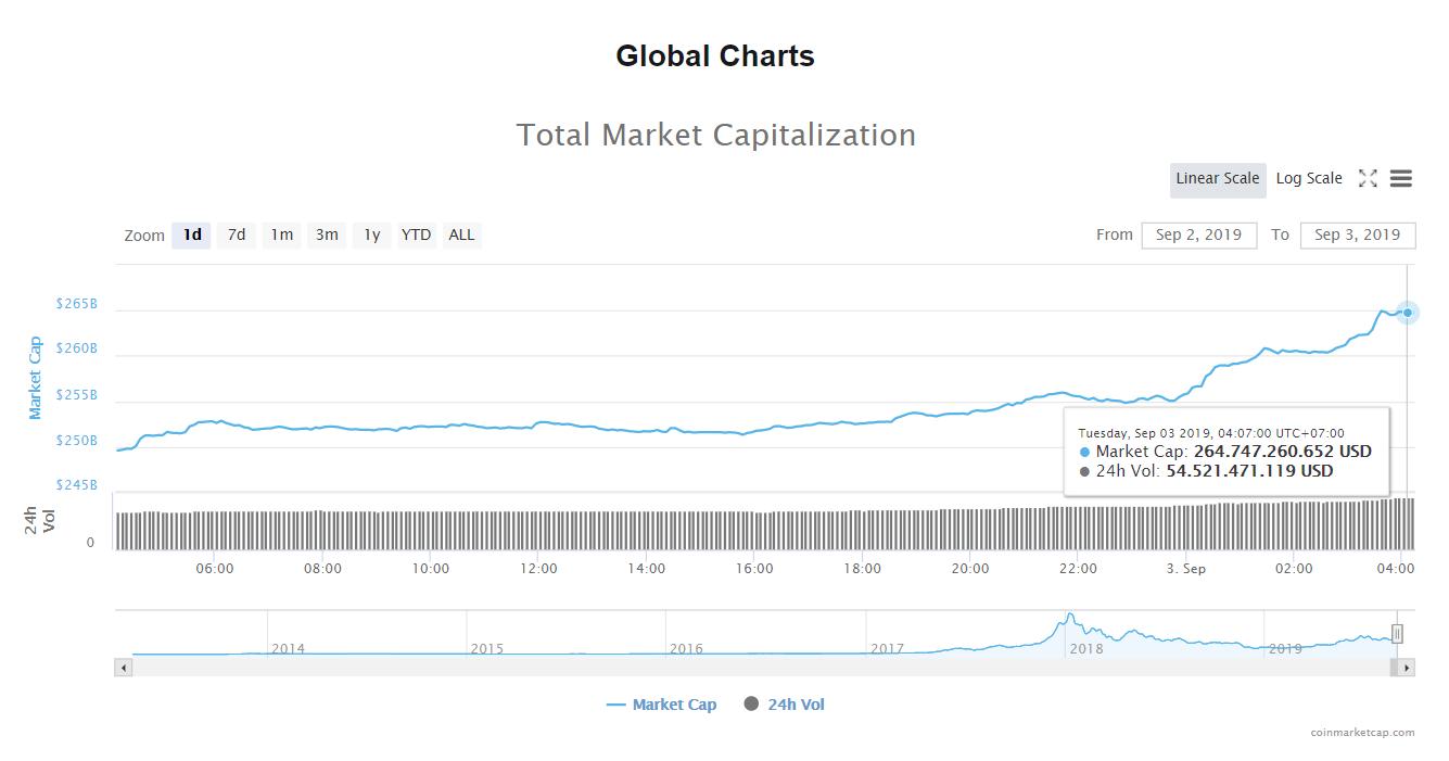 Tổng giá trị thị trường và khối lượng giao dịch tiền kĩ thuật số hôm nay (3/9) (nguồn: CoinMarketCap)