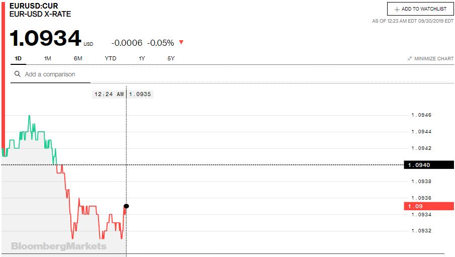 Tỷ giá đồng Euro hôm nay (30/9): Tiếp tục xu hướng tăng - Ảnh 3.