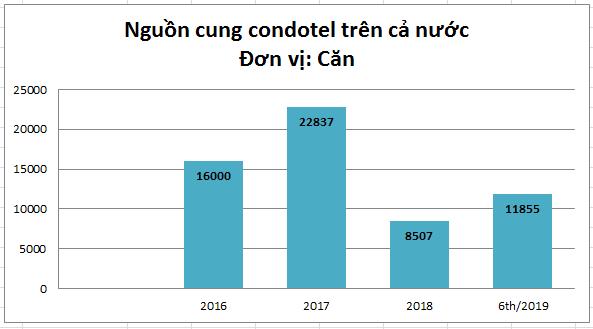 Cung condotel