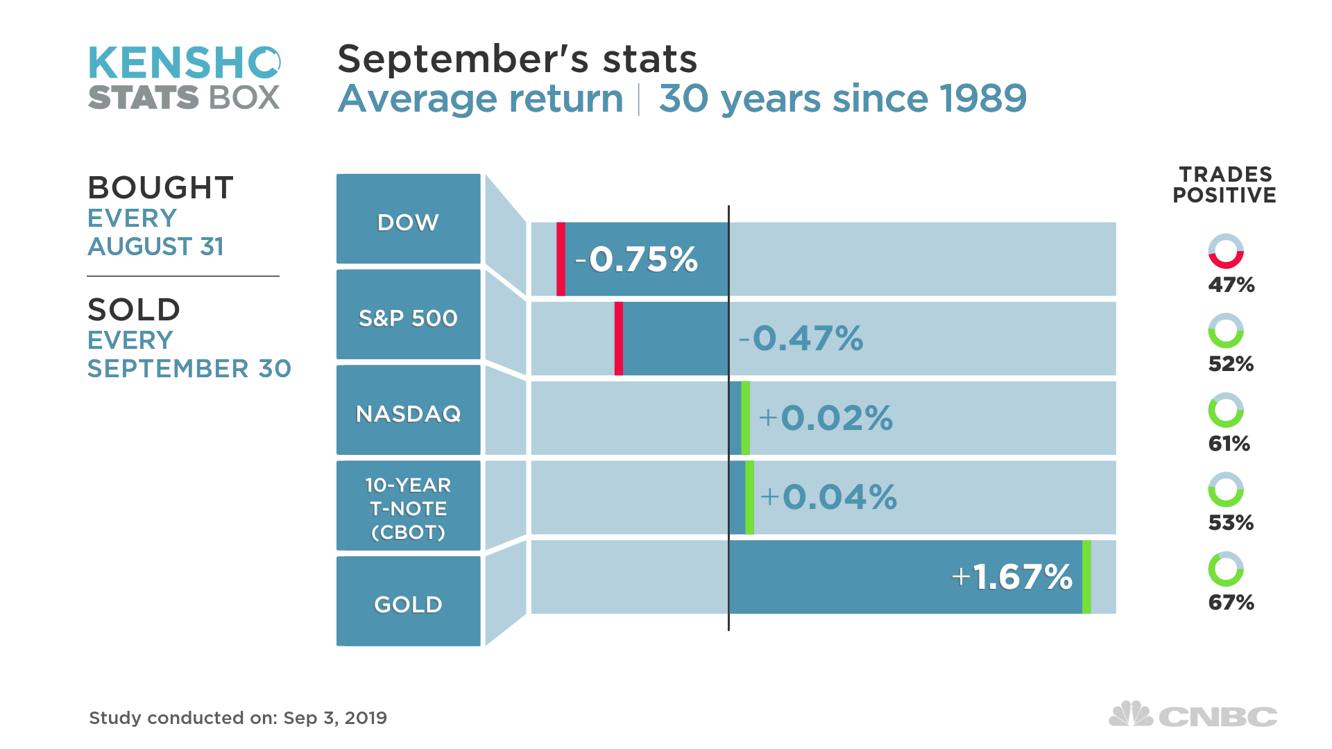 Dow Jones mất gần 300 điểm trong phiên đầu tiên sau khi Mỹ - Trung áp thuế - Ảnh 2.