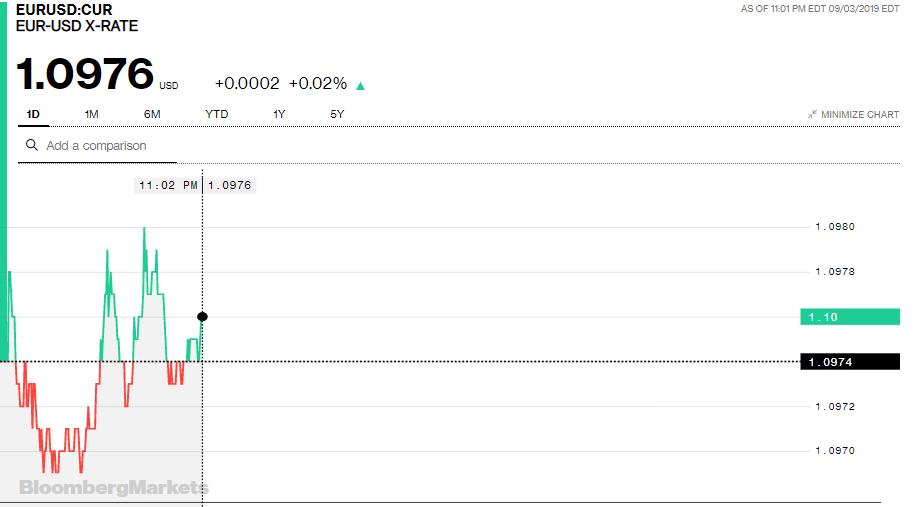 Tỷ giá đồng Euro hôm nay (4/9): Phục hồi trở lại sau nhiều ngày giảm sâu - Ảnh 3.
