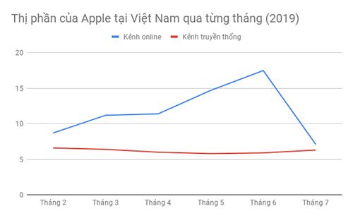 Apple xuống vị trí thứ 4 tại Việt Nam - Ảnh 1.