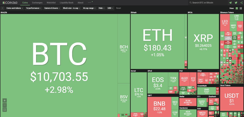 Toàn cảnh thị trường tiền kĩ thuật số hôm nay (4/9) (Nguồn: Coin360.com)