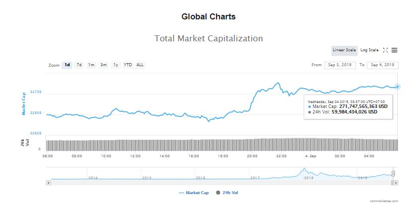 Tổng giá trị thị trường và khối lượng giao dịch tiền kĩ thuật số hôm nay (4/9) (nguồn: CoinMarketCap)