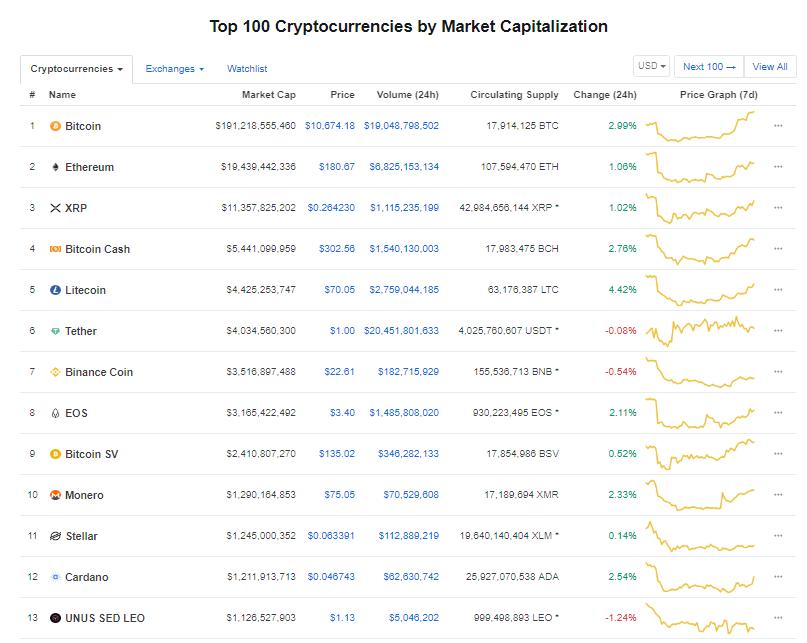 Nhóm 10 đồng tiền kĩ thuật số hàng đầu theo giá trị thị trường hôm nay (4/9) (nguồn: CoinMarketCap)