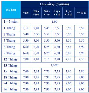 Lãi suất ngân hàng ACB mới nhất tháng 9/2019 - Ảnh 2.