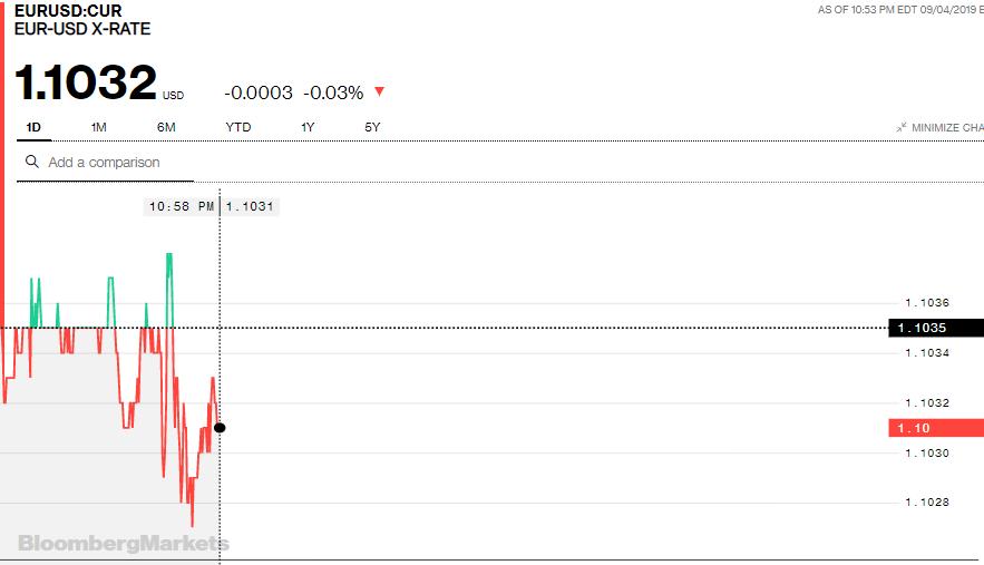 Tỷ giá đồng Euro hôm nay (5/9): Giá Euro ngân hàng tăng mạnh - Ảnh 3.