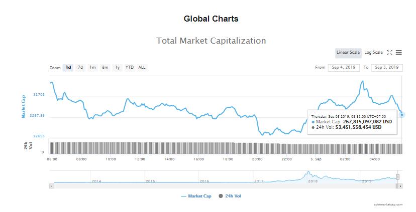 Tổng giá trị thị trường và khối lượng giao dịch tiền kĩ thuật số hôm nay (5/9) (nguồn: CoinMarketCap)