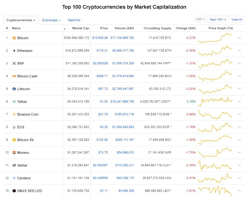 Nhóm 10 đồng tiền kĩ thuật số hàng đầu theo giá trị thị trường hôm nay (5/9) (nguồn: CoinMarketCap)