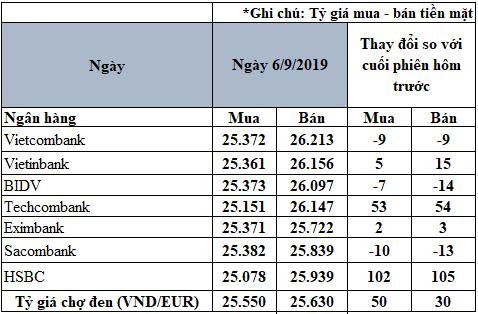 Tỷ giá đồng Euro hôm nay (6/9): Giá Euro 'chợ đen' tiếp tục tăng - Ảnh 2.