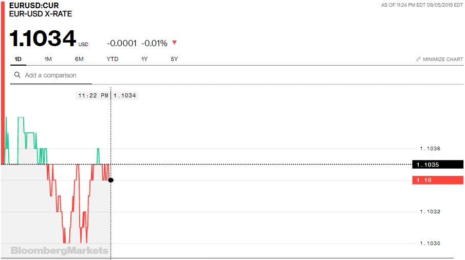 Tỷ giá đồng Euro hôm nay (6/9): Giá Euro 'chợ đen' tiếp tục tăng - Ảnh 3.