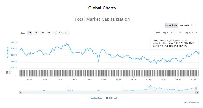 Tổng giá trị thị trường và khối lượng giao dịch tiền kĩ thuật số hôm nay (6/9) (nguồn: CoinMarketCap)