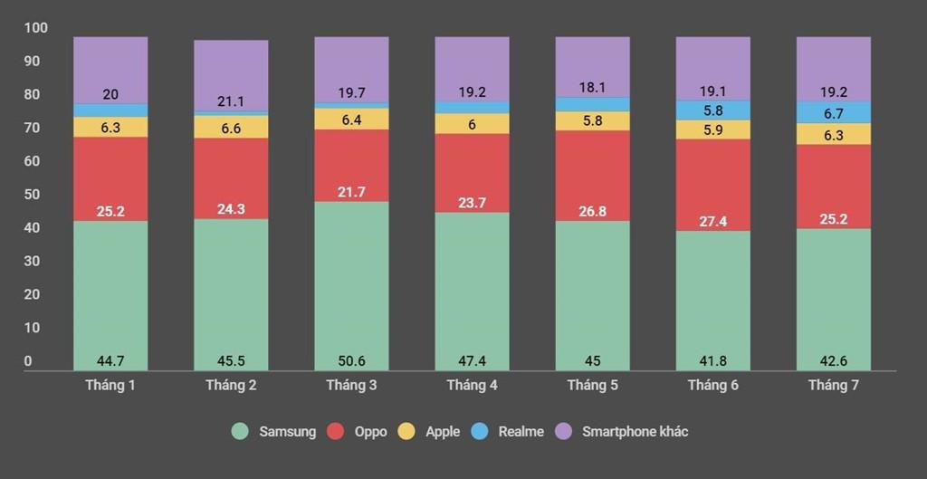 iPhone mất dần thị phần tại Việt Nam - Ảnh 1.