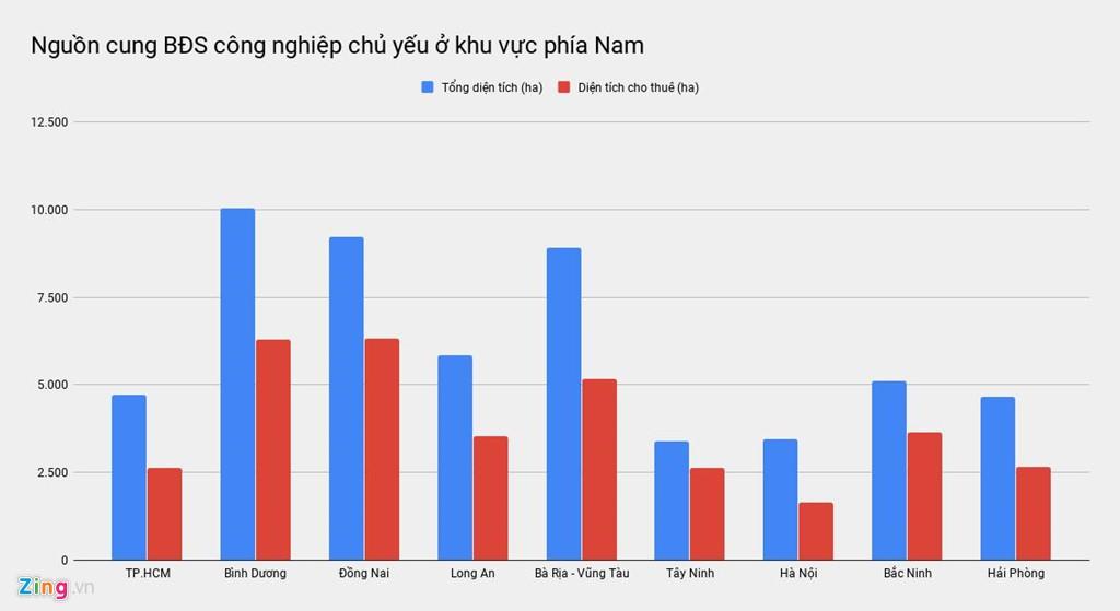 Bất động sản công nghiệp Việt 'nóng' vì loạt nhà máy rời Trung Quốc - Ảnh 3.