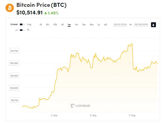 chi so gia bitcoin 8