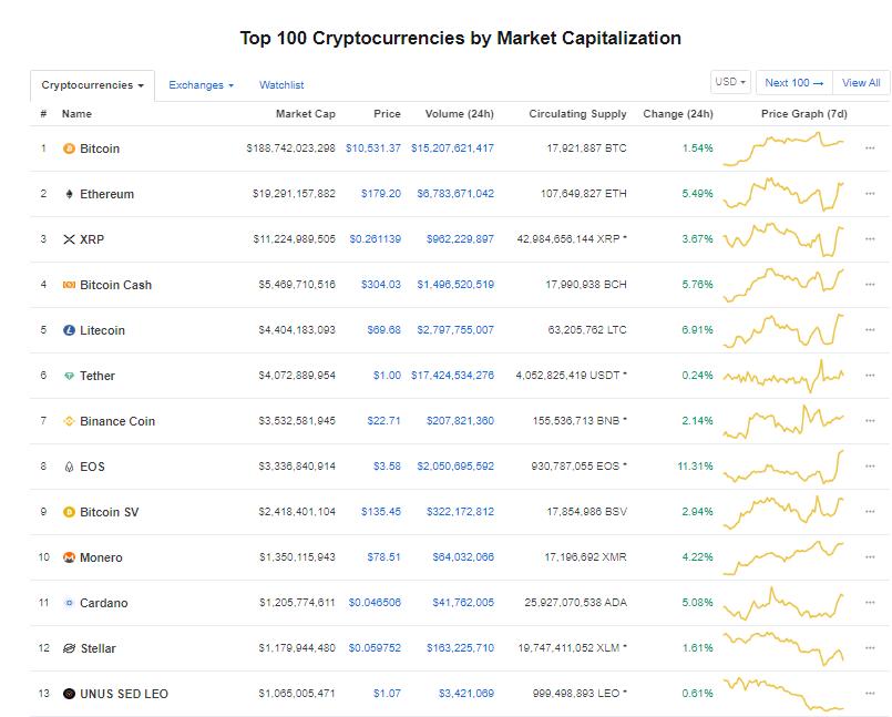 Nhóm 10 đồng tiền kĩ thuật số hàng đầu theo giá trị thị trường hôm nay (8/9) (nguồn: CoinMarketCap)