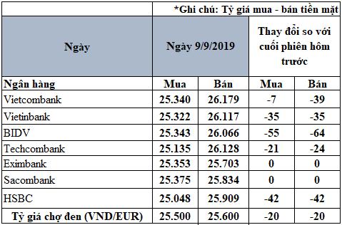 Tỷ giá đồng Euro hôm nay (9/9): Giá Euro trong nước có xu hưởng giảm - Ảnh 2.