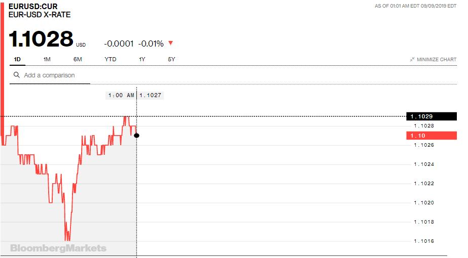 Tỷ giá đồng Euro hôm nay (9/9): Giá Euro trong nước có xu hướng giảm - Ảnh 3.