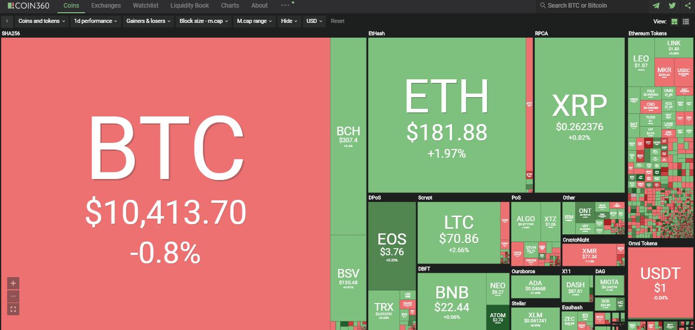 Toàn cảnh thị trường tiền kĩ thuật số hôm nay (9/9) (Nguồn: Coin360.com)