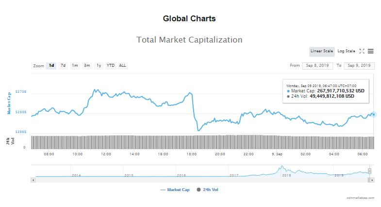 Tổng giá trị thị trường và khối lượng giao dịch tiền kĩ thuật số hôm nay (9/9) (nguồn: CoinMarketCap)