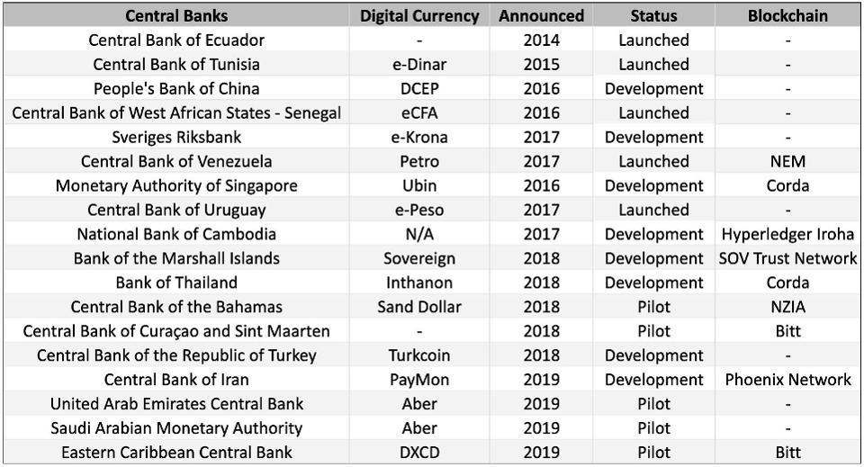 Sự phát triển của tiền kĩ thuật số quốc gia theo thời gian (nguồn: theBlock)