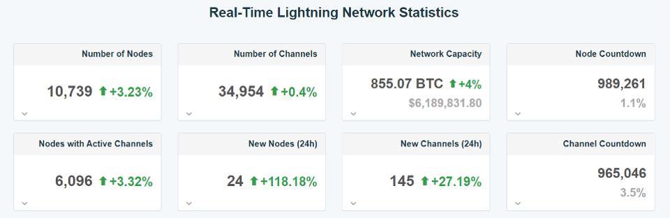 Thống kê về mạng lưới Lightning Network (nguồn: 1ML)