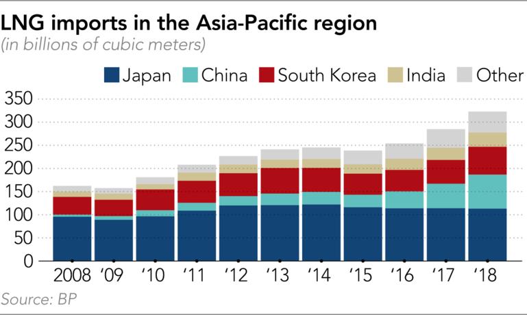 Singapore đặt mục tiêu trở thành trung tâm châu Á LNG khi nhu cầu tăng cao - Ảnh 2.
