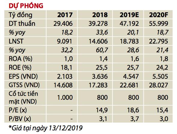Vietcombank có thể duy trì tăng trưởng lợi nhuận kép hàng năm khoảng 20% trong 2020-2022 - Ảnh 1.