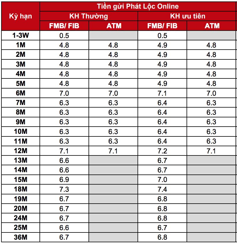 Lãi suất ngân hàng Techcombank mới nhất tháng 1/2020 - Ảnh 3.