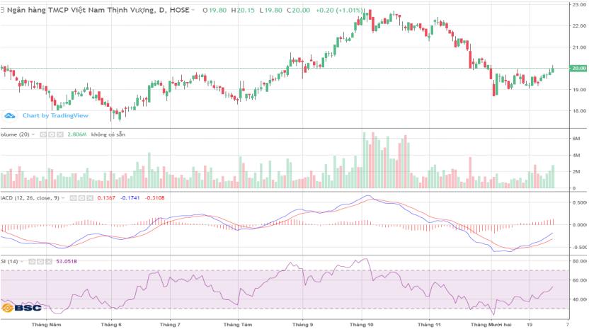 Cổ phiếu tâm điểm ngày 1/1/2020: VPB, VJC, SAB - Ảnh 2.