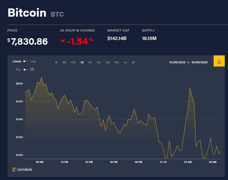 Chỉ số giá bitcoin hôm nay (10/1) (nguồn: CoinDesk)
