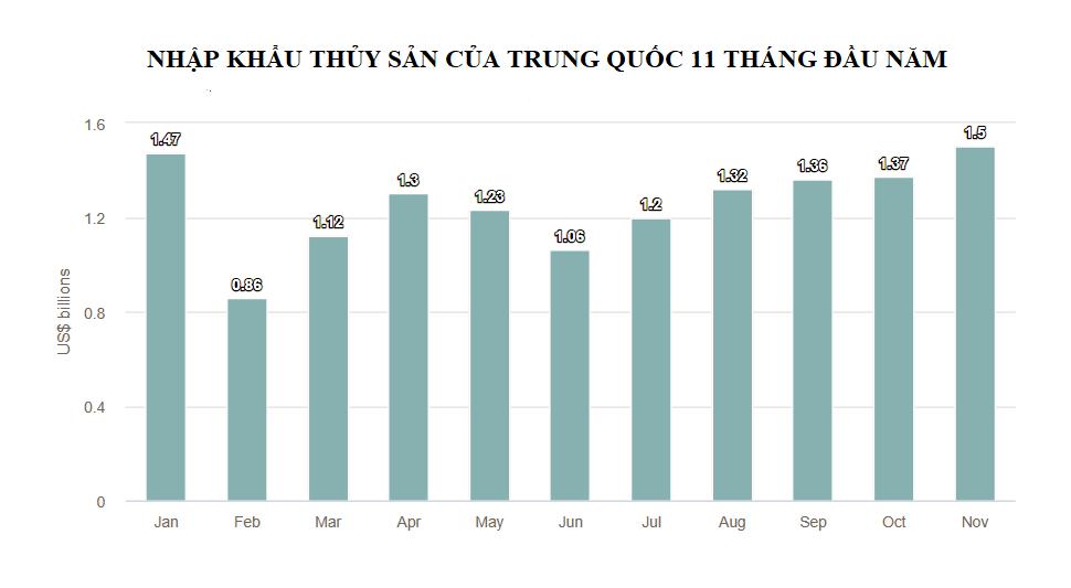 Trung Quốc giữ nguyên thuế nhập khẩu thủy sản trong năm 2020 - Ảnh 2.