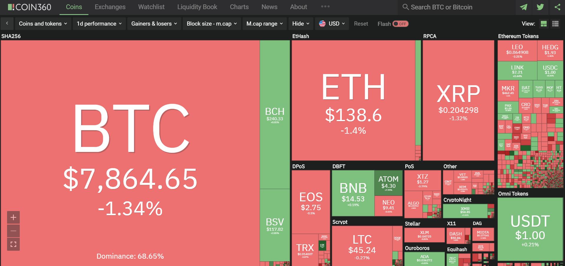 Toàn cảnh thị trường tiền kĩ thuật số hôm nay (10/1) (Nguồn: Coin360.com)