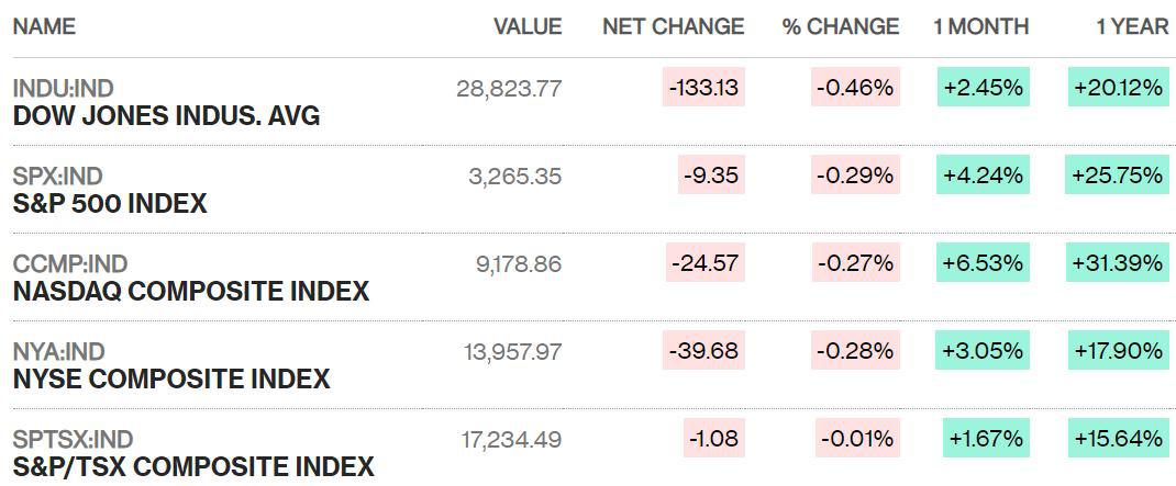 Dow Jones chạm tay vào giấc mơ 29.000 điểm rồi để vụt mất - Ảnh 1.