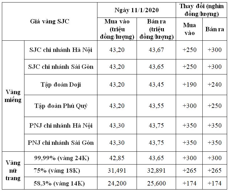Giá vàng hôm nay 11/1: Tụt dốc 2 ngày liền, SJC tăng trở lại đến 350.000 đồng/lượng vào cuối tuần - Ảnh 1.